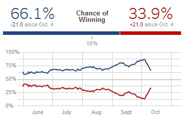 Nate Silver's 538 blog