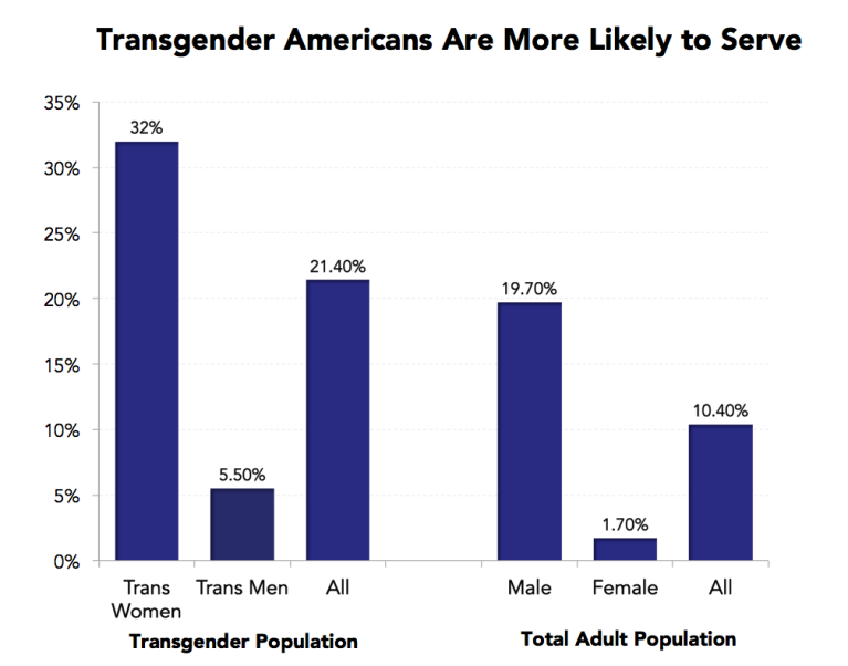 military service and transgender Americans